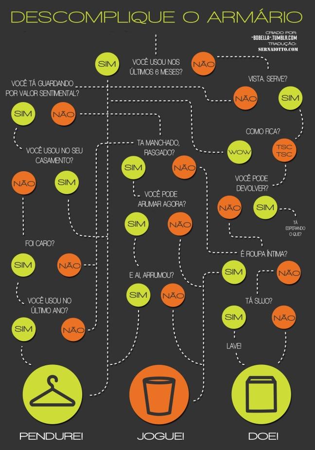 Sernaiotto-Descomplique-o-Armário-infográfico